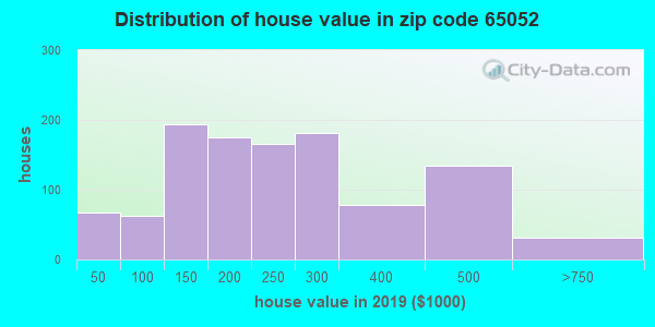 Zip code 65052 house/condo values in 2010