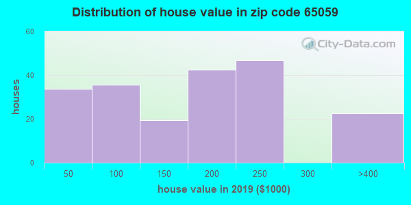 Zip code 65059 house/condo values in 2010