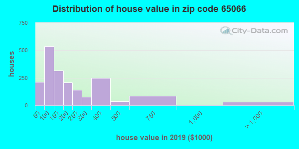 Zip code 65066 house/condo values in 2010