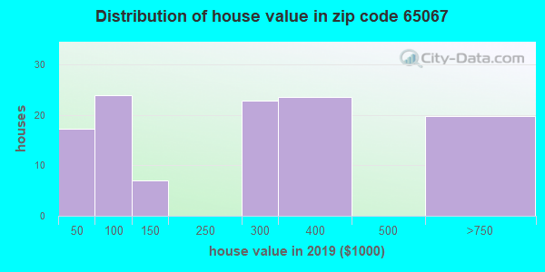 Zip code 65067 house/condo values in 2010