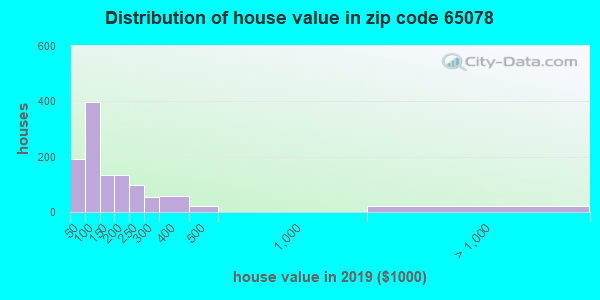 Zip code 65078 house/condo values in 2010