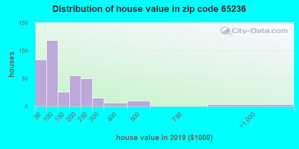 Zip code 65236 house/condo values in 2010