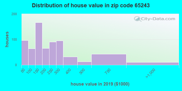 Zip code 65243 house/condo values in 2010