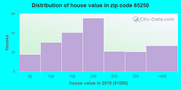 Zip code 65250 house/condo values in 2010