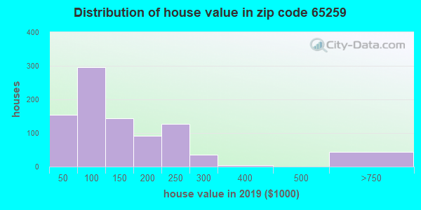 Zip code 65259 house/condo values in 2010