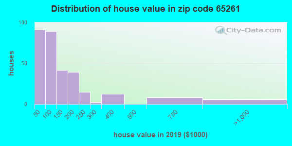 Zip code 65261 house/condo values in 2010