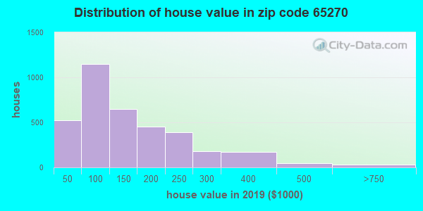 Estimate of home value of owner-occupied houses/condos in 2016 in zip code 65270