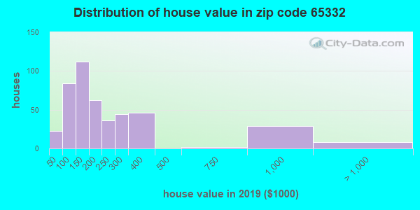 Zip code 65332 house/condo values in 2010