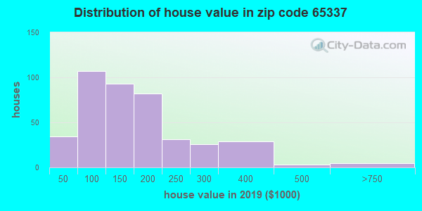 Zip code 65337 house/condo values in 2010