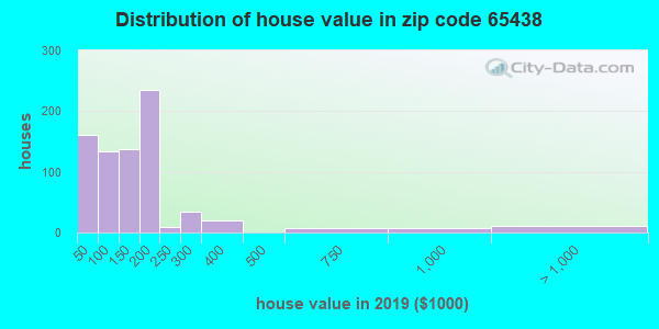 Estimate of home value of owner-occupied houses/condos in 2016 in zip code 65438