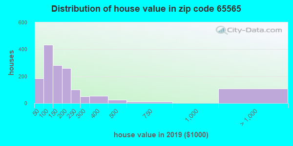 Zip code 65565 house/condo values in 2010