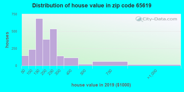 Zip code 65619 house/condo values in 2010