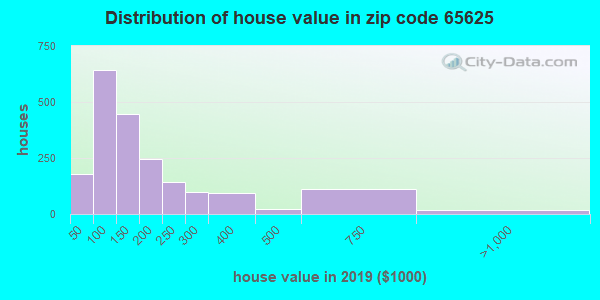 Zip code 65625 house/condo values in 2010