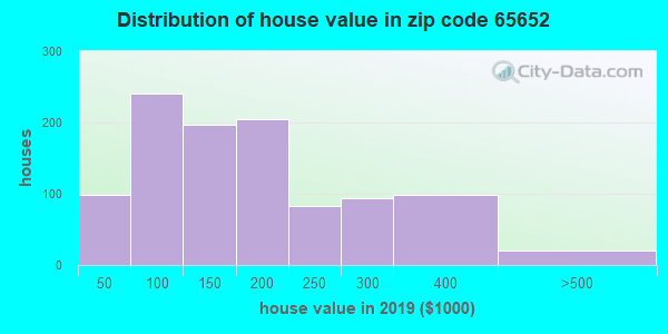 Zip code 65652 house/condo values in 2010