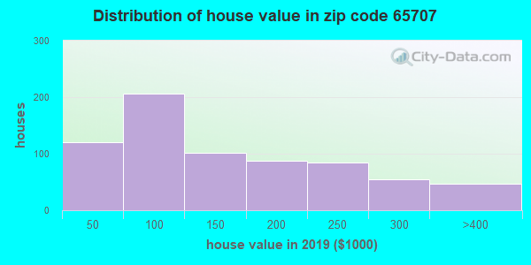 Zip code 65707 house/condo values in 2010