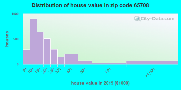 Zip code 65708 house/condo values in 2010