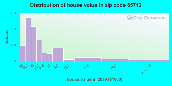 Zip code 65712 house/condo values in 2010