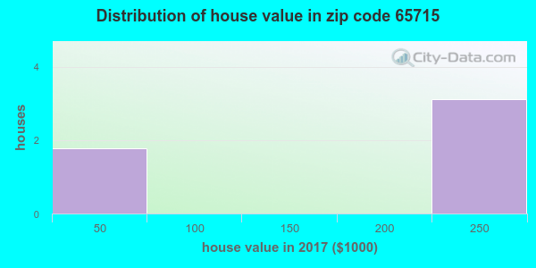 Zip code 65715 house/condo values in 2010