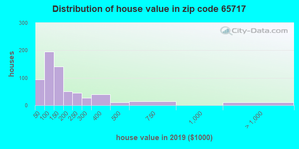 Zip code 65717 house/condo values in 2010