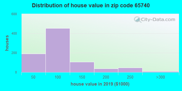 Zip code 65740 house/condo values in 2010