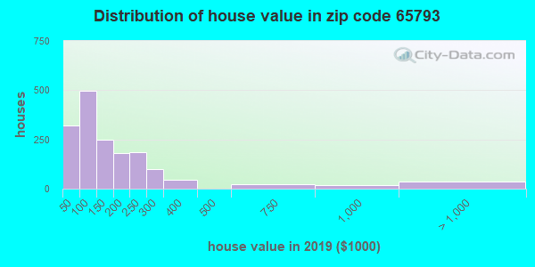 Zip code 65793 house/condo values in 2010