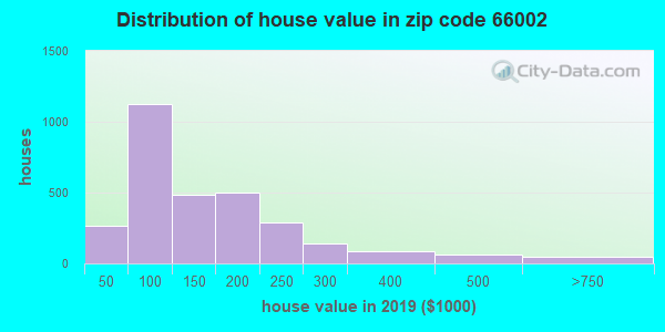 Zip code 66002 house/condo values in 2010