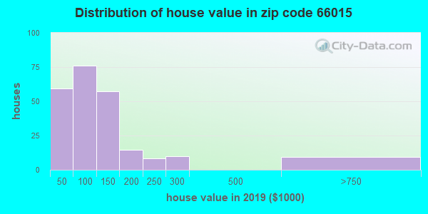 Zip code 66015 house/condo values in 2010