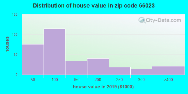 Zip code 66023 house/condo values in 2010
