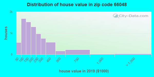 Zip code 66048 house/condo values in 2011