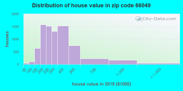 Zip code 66049 house/condo values in 2010