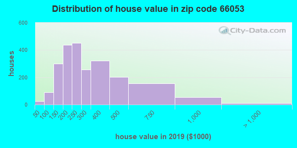 Zip code 66053 house/condo values in 2010
