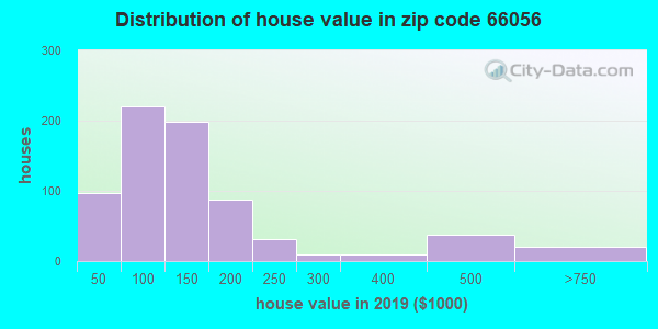 Zip code 66056 house/condo values in 2010