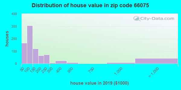 Zip code 66075 house/condo values in 2010
