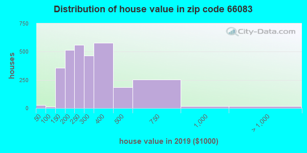 Zip code 66083 house/condo values in 2010