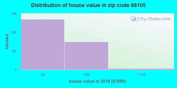 Zip code 66105 house/condo values in 2010
