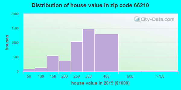 Zip code 66210 house/condo values in 2010
