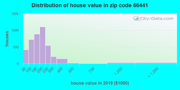Zip code 66441 house/condo values in 2010