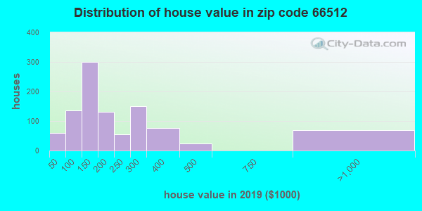 Zip code 66512 house/condo values in 2010