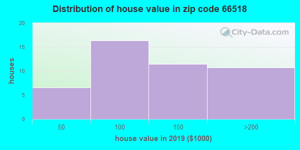 Zip code 66518 house/condo values in 2010