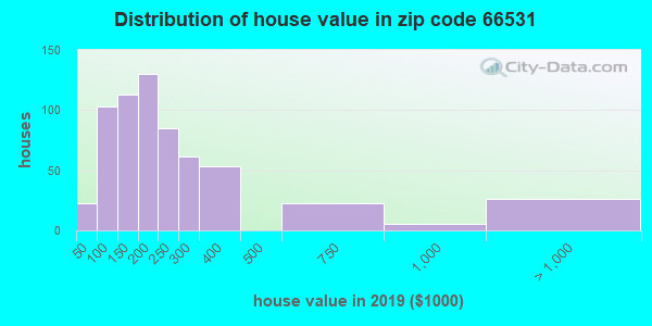 Zip code 66531 house/condo values in 2010