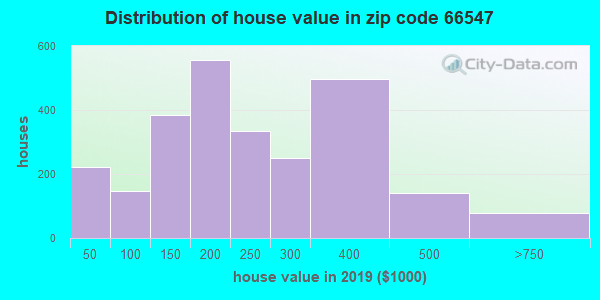 Zip code 66547 house/condo values in 2010