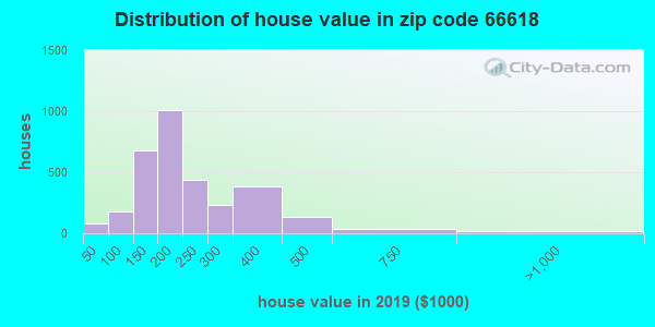 Zip code 66618 house/condo values in 2010