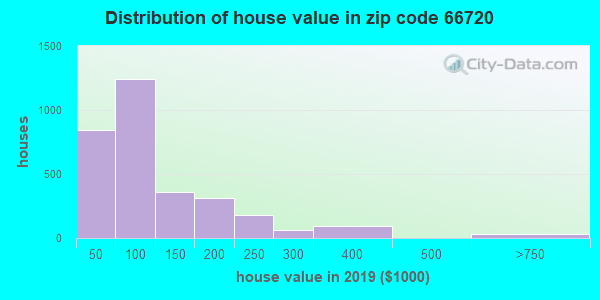 Zip code 66720 house/condo values in 2010