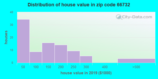Zip code 66732 house/condo values in 2010