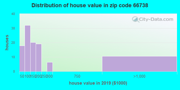 Zip code 66738 house/condo values in 2010