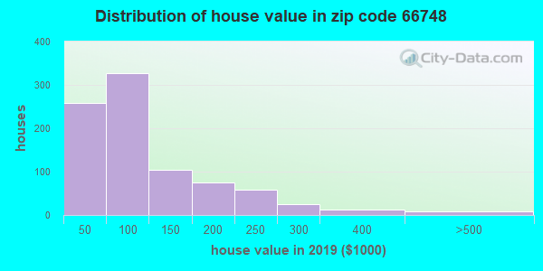 Zip code 66748 house/condo values in 2010