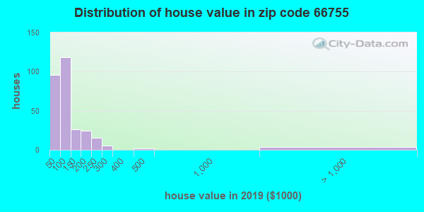 Zip code 66755 house/condo values in 2010