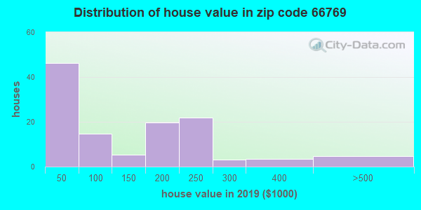 Zip code 66769 house/condo values in 2010