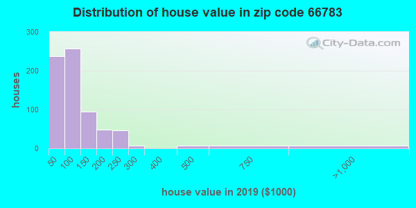 Zip code 66783 house/condo values in 2010