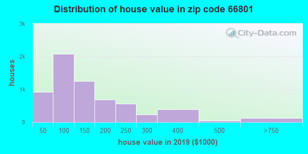 Zip code 66801 house/condo values in 2010